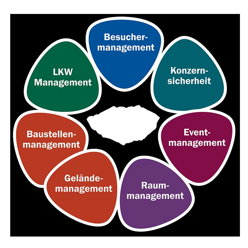 Die WELCOME Besuchermanagement Lösungen